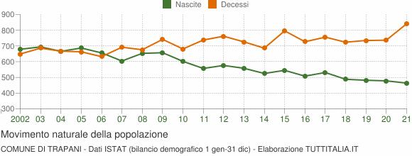 Grafico movimento naturale della popolazione Comune di Trapani