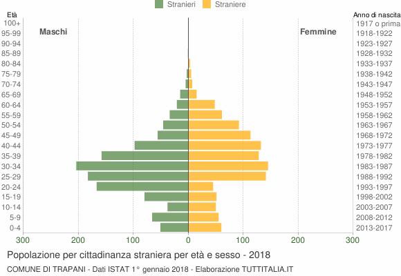 Grafico cittadini stranieri - Trapani 2018