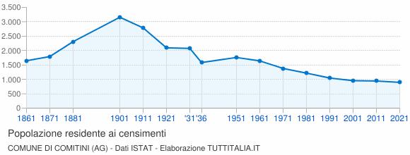 Grafico andamento storico popolazione Comune di Comitini (AG)