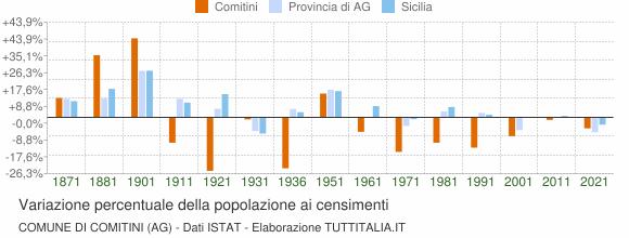 Grafico variazione percentuale della popolazione Comune di Comitini (AG)