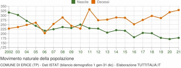 Grafico movimento naturale della popolazione Comune di Erice (TP)