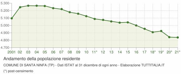 Andamento popolazione Comune di Santa Ninfa (TP)