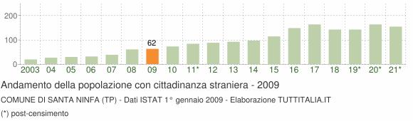 Grafico andamento popolazione stranieri Comune di Santa Ninfa (TP)