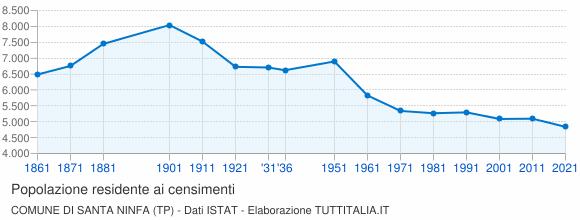 Grafico andamento storico popolazione Comune di Santa Ninfa (TP)