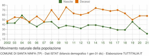 Grafico movimento naturale della popolazione Comune di Santa Ninfa (TP)