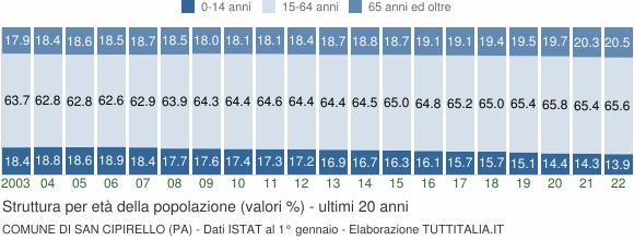 Grafico struttura della popolazione Comune di San Cipirello (PA)