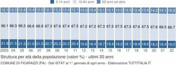 Grafico struttura della popolazione Comune di Ficarazzi (PA)