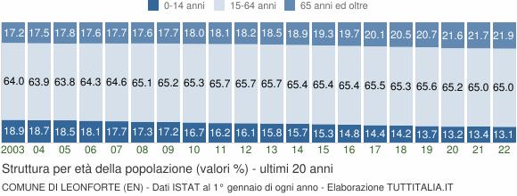 Grafico struttura della popolazione Comune di Leonforte (EN)