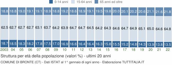 Grafico struttura della popolazione Comune di Bronte (CT)