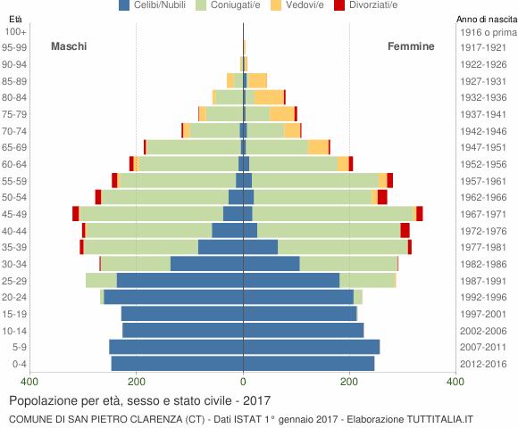Grafico Popolazione per età, sesso e stato civile Comune di San Pietro Clarenza (CT)