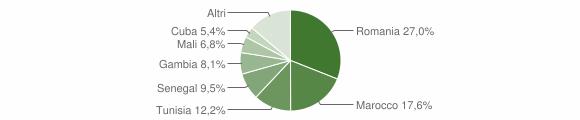 Grafico cittadinanza stranieri - Buseto Palizzolo 2018