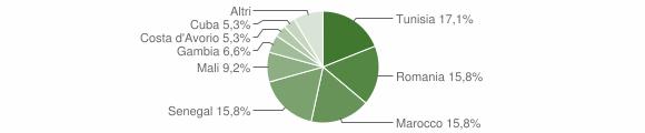 Grafico cittadinanza stranieri - Buseto Palizzolo 2019