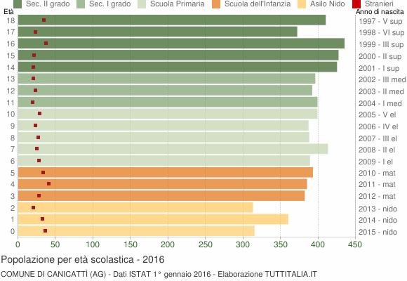 Grafico Popolazione in età scolastica - Canicattì 2016