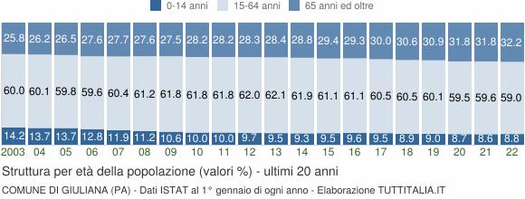 Grafico struttura della popolazione Comune di Giuliana (PA)