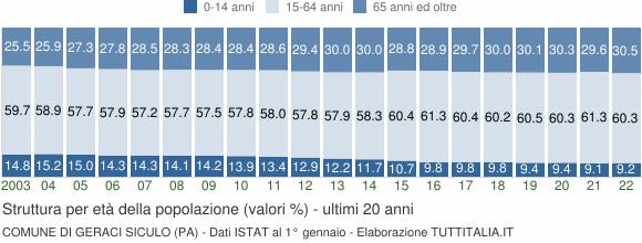 Grafico struttura della popolazione Comune di Geraci Siculo (PA)
