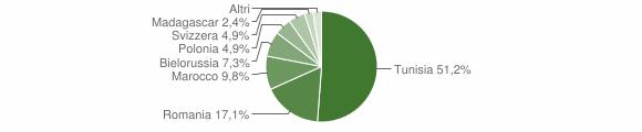 Grafico cittadinanza stranieri - Salaparuta 2018