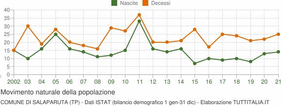 Grafico movimento naturale della popolazione Comune di Salaparuta (TP)