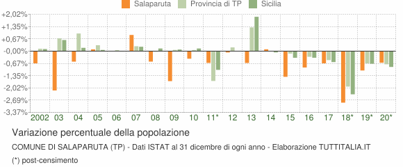 Variazione percentuale della popolazione Comune di Salaparuta (TP)