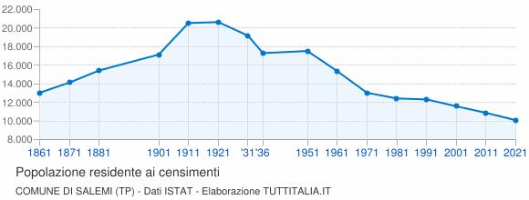 Grafico andamento storico popolazione Comune di Salemi (TP)