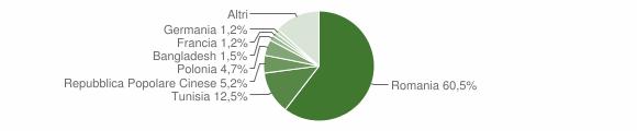 Grafico cittadinanza stranieri - Menfi 2018