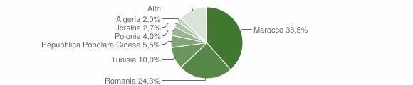 Grafico cittadinanza stranieri - Partinico 2010