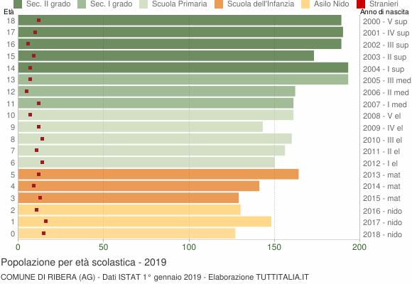 Grafico Popolazione in età scolastica - Ribera 2019