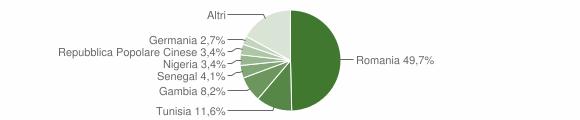 Grafico cittadinanza stranieri - Calatafimi-Segesta 2018