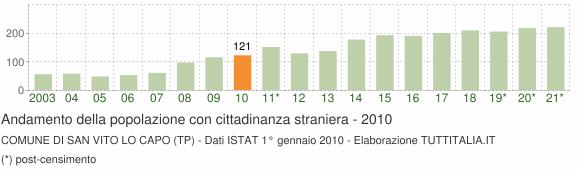 Grafico andamento popolazione stranieri Comune di San Vito Lo Capo (TP)