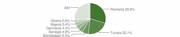 Grafico cittadinanza stranieri - San Vito Lo Capo 2019