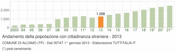 Grafico andamento popolazione stranieri Comune di Alcamo (TP)