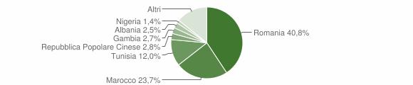Grafico cittadinanza stranieri - Alcamo 2018
