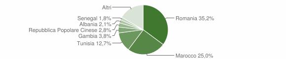 Grafico cittadinanza stranieri - Alcamo 2019