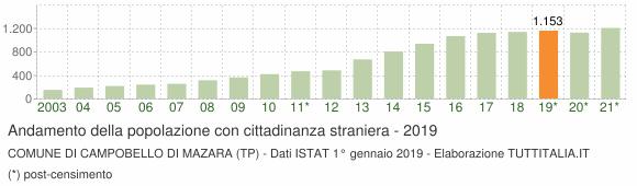 Grafico andamento popolazione stranieri Comune di Campobello di Mazara (TP)
