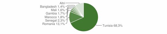 Grafico cittadinanza stranieri - Campobello di Mazara 2019
