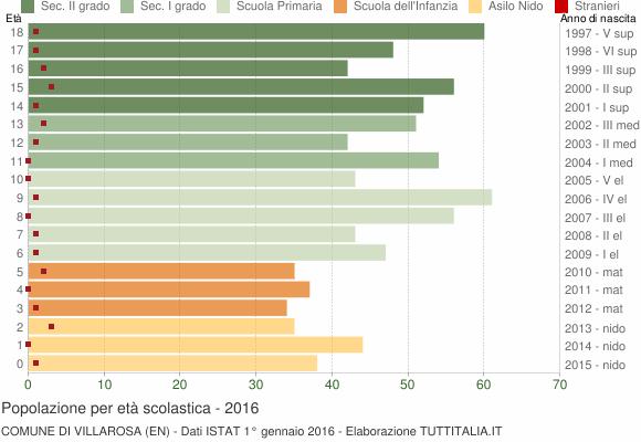 Grafico Popolazione in età scolastica - Villarosa 2016