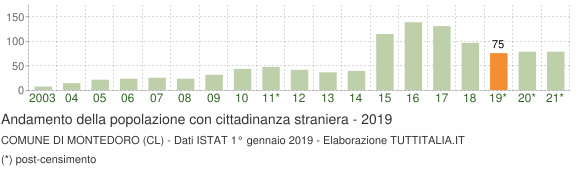 Grafico andamento popolazione stranieri Comune di Montedoro (CL)