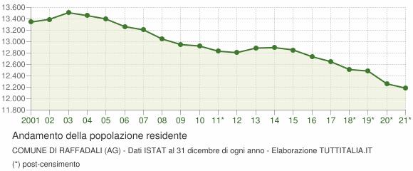 Popolazione Dati Raffadali2001 2017Grafici Su Istat XZuPik