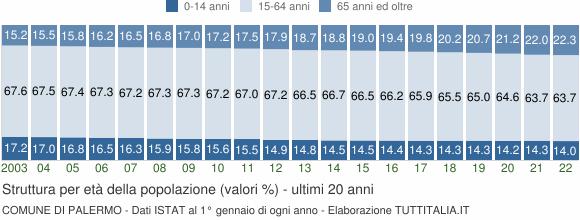 Grafico struttura della popolazione Comune di Palermo