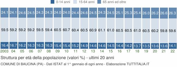 Grafico struttura della popolazione Comune di Baucina (PA)