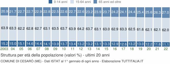 Grafico struttura della popolazione Comune di Cesarò (ME)