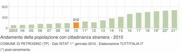 Grafico andamento popolazione stranieri Comune di Petrosino (TP)