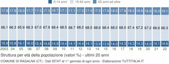 Grafico struttura della popolazione Comune di Ragalna (CT)