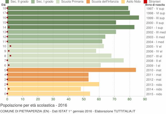 Grafico Popolazione in età scolastica - Pietraperzia 2016