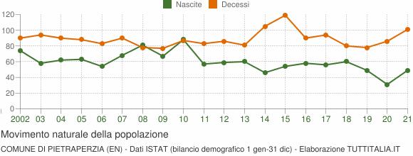 Grafico movimento naturale della popolazione Comune di Pietraperzia (EN)