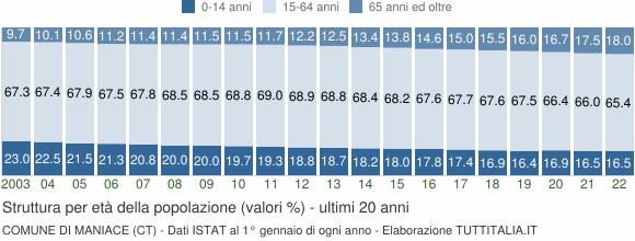 Grafico struttura della popolazione Comune di Maniace (CT)