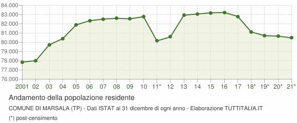 Andamento popolazione Comune di Marsala (TP)