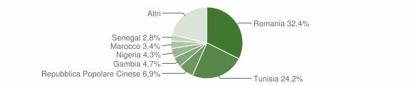 Grafico cittadinanza stranieri - Marsala 2018