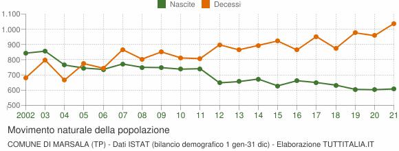 Grafico movimento naturale della popolazione Comune di Marsala (TP)