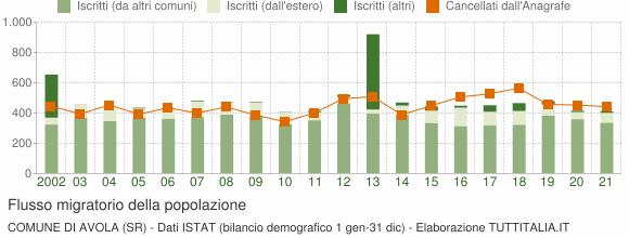 Flussi migratori della popolazione Comune di Avola (SR)