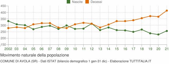 Grafico movimento naturale della popolazione Comune di Avola (SR)